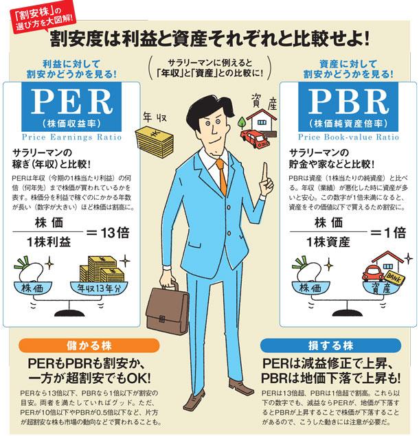 """株式投資のPBR(株価純資産倍率): 副業で""""富""""をグングン引き寄せる!!"""